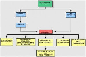litigation_process